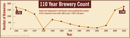 110 Year Brewery Count