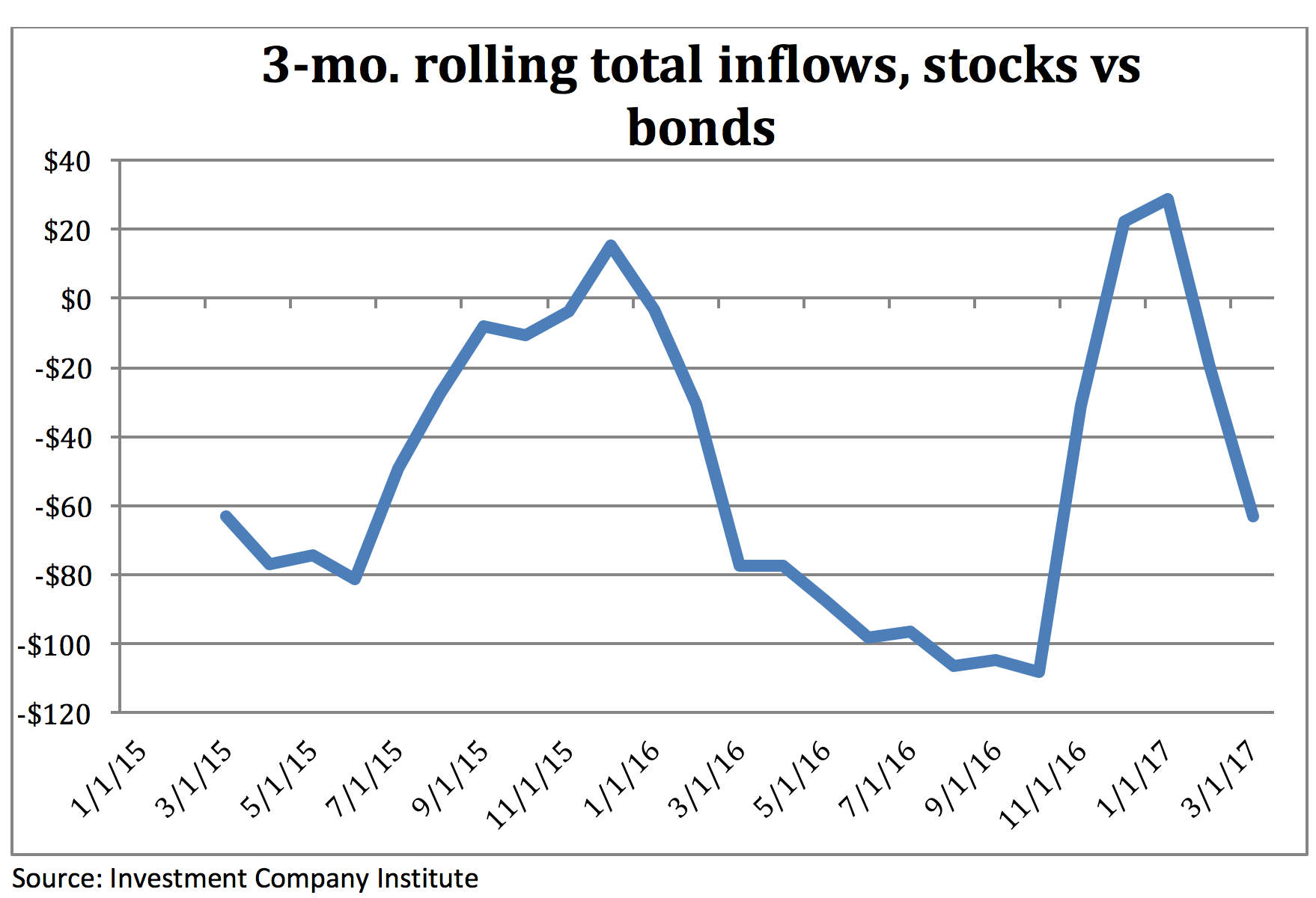 3-month-inflows