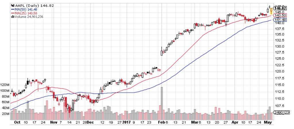 Should you buy AAPL stock after this week's earnings drop?