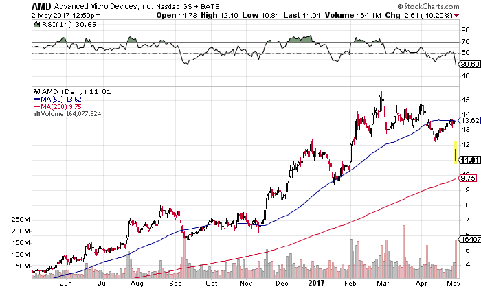 One-year chart for AMD stock.