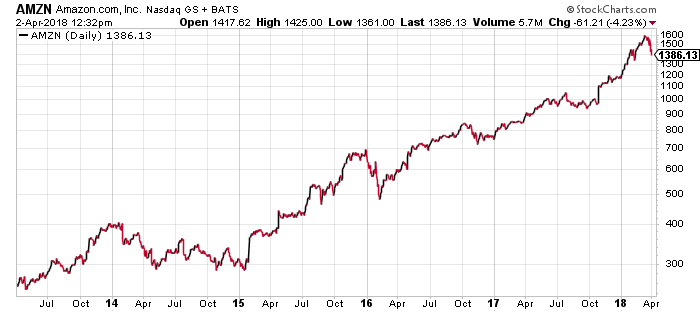AMZN stock has one of the best charts over the last five years.