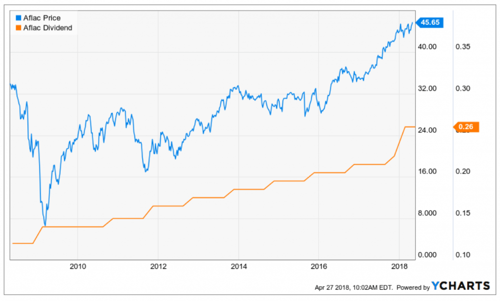 The orange line shows why Aflac is one of five Dividend Aristocrats I recommend.