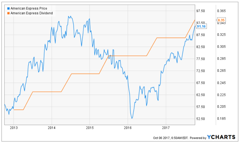 American Express (AXP) is one of the best dividend-paying stocks for dividend growth investors.