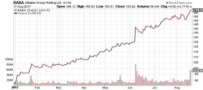 BABA stock has nearly doubled already this year.