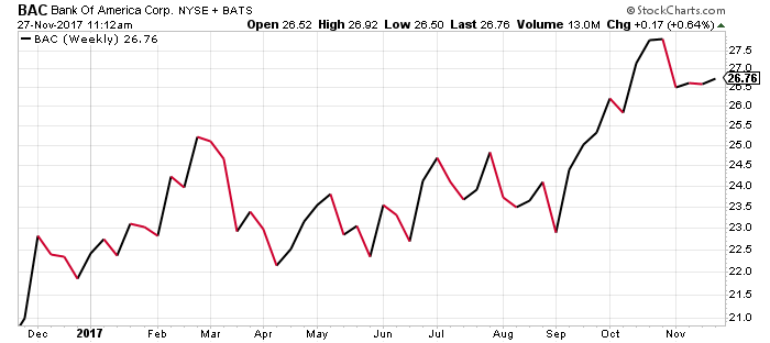 This chart shows why BAC is my favorite bank stock to buy today.