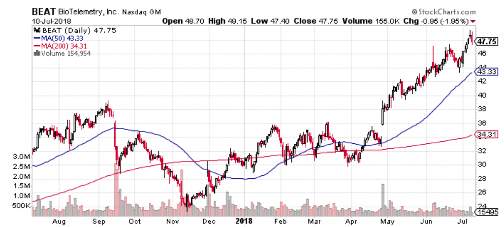 This chart shows why BioTelemetry (BEAT) is one of the two best small-cap medical device stocks out there.
