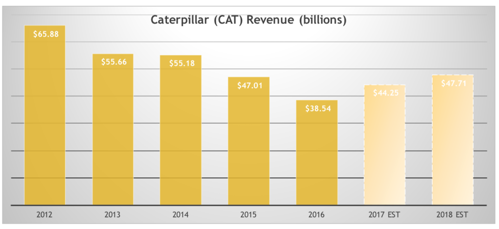 Projected revenue growth is what makes Caterpillar (CAT) one of the best dividend stocks today.