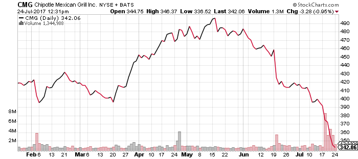 Chipotle stock is down sharply in the last few weeks.