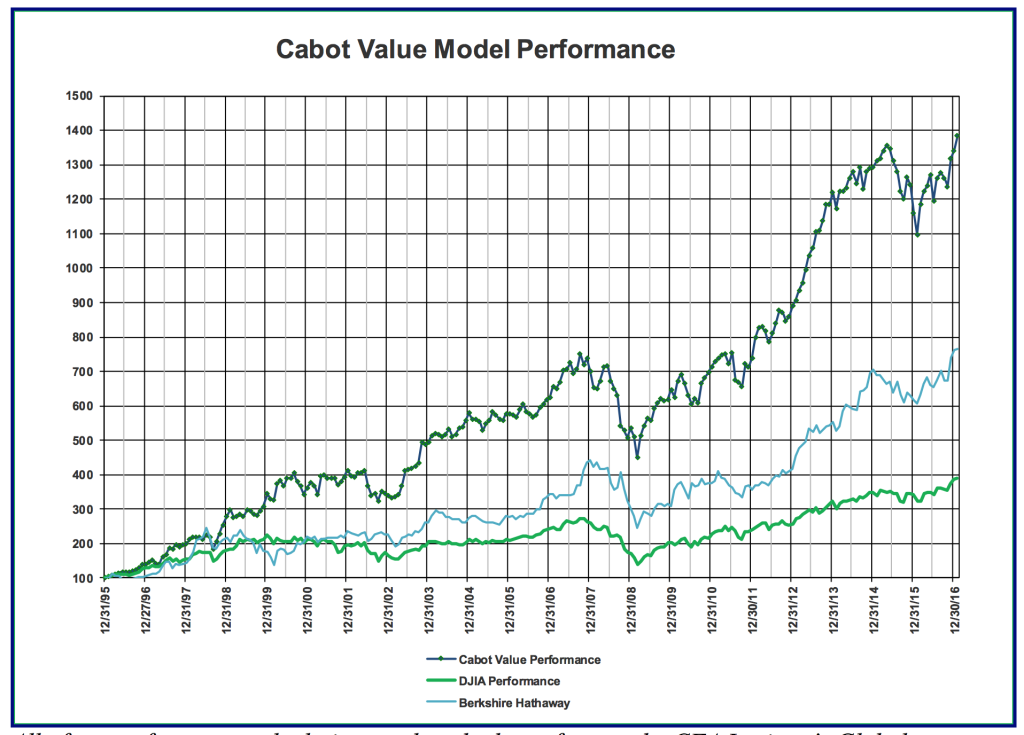 Cabot-Value-Model-Performance