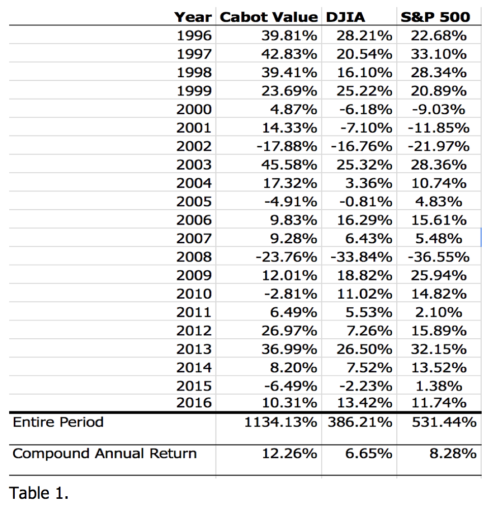Want proof that value investing works? Look at these results from Roy Ward over the last two decades.