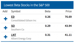These low beta stocks are three of the best safe investments right now.