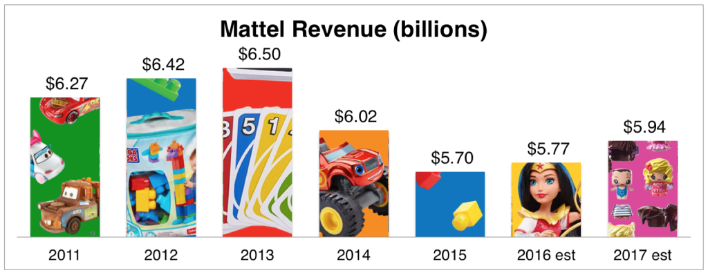 Here's why Mattel (MAT) is one of the highest paying dividend stocks on the market.
