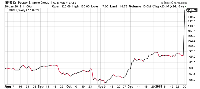 Monday's huge gap up in Dr Pepper stock is the latest example of why it pays to own takeover targets.