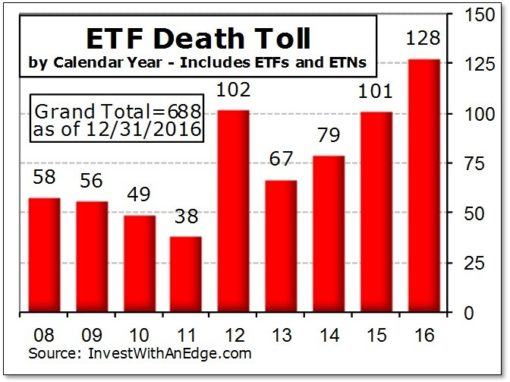 If you want to invest in ETFs, there are less of them these days.