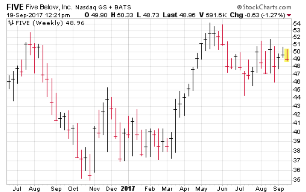 Five Below (FIVE) is a retail stock trending in the right direction - and could be VERY interesting if it breaks above 54.