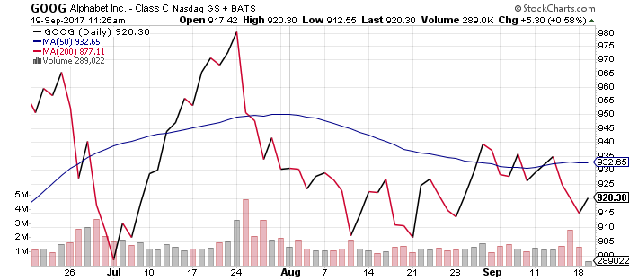 GOOG stock has had a rough few months, to the point of becoming undervalued.