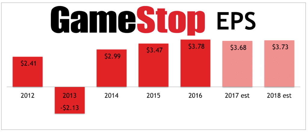 GameStop-EPS
