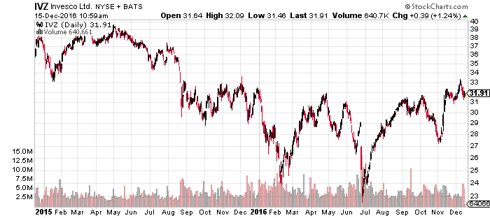 Invesco (IVZ) is an undervalued financial stock ready for a major breakout.