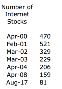 The rise and fall of internet stocks could be what happens with marijuana stocks in the coming years.