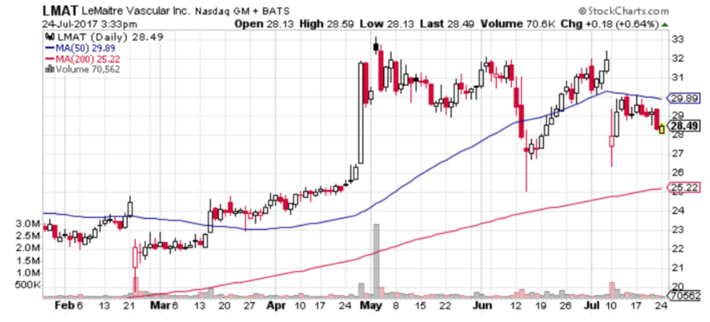 LeMaitre Vascular (LMAT) is one of three small-cap healthcare stocks to buy right now.