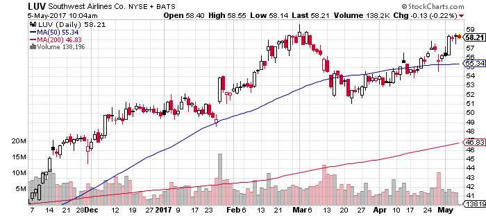 According to this six-month chart, Southwest Airlines (LUV) is one the best airline stocks on the market.