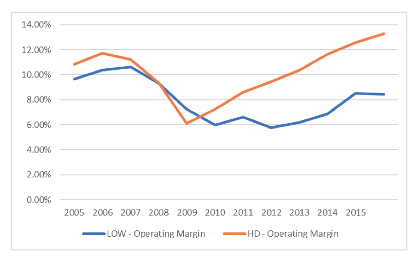 Operating margin is one of several measurables in evaluating which is the better value stock: HD or LOW.