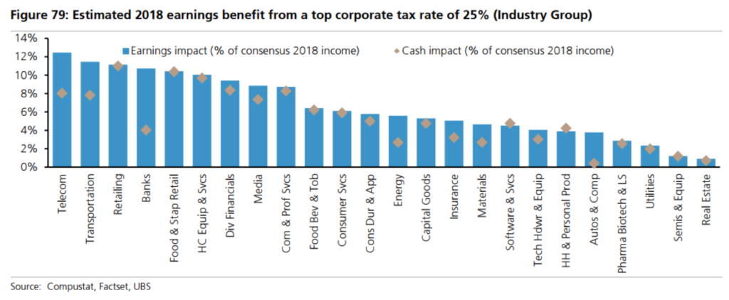 These stock market sectors will benefit most from the new corporate tax rates.