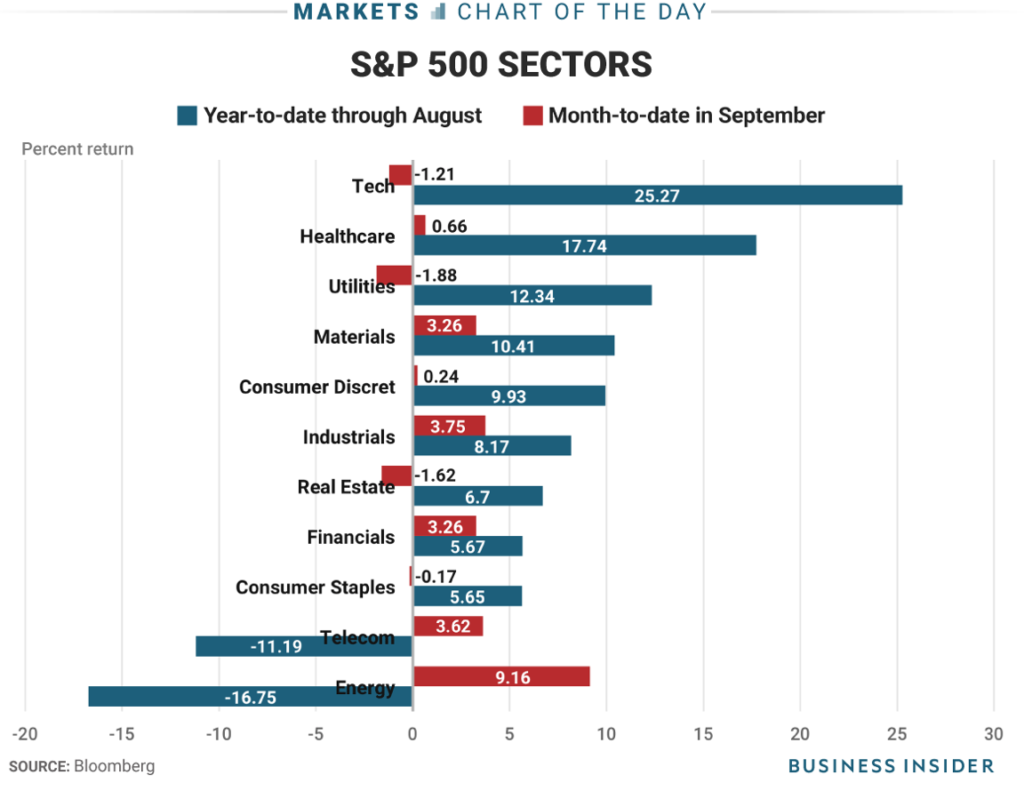 This picture of the contrast between sector performance in the first eight months of the year vs. September should fascinate growth investors.