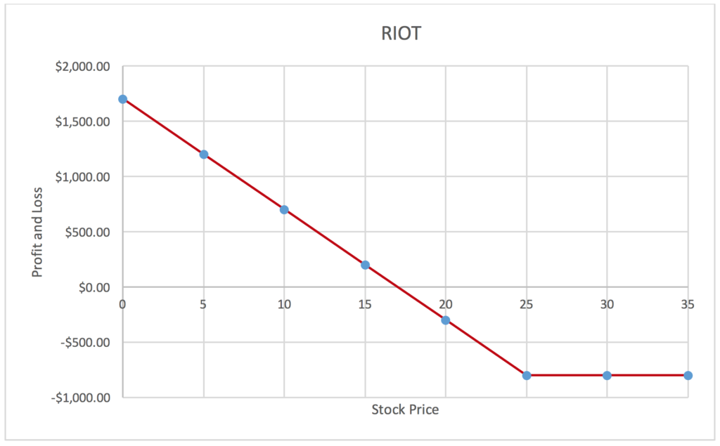 Want to know how to short bitcoin? This profit-loss graph of RIOT should give you some insight.