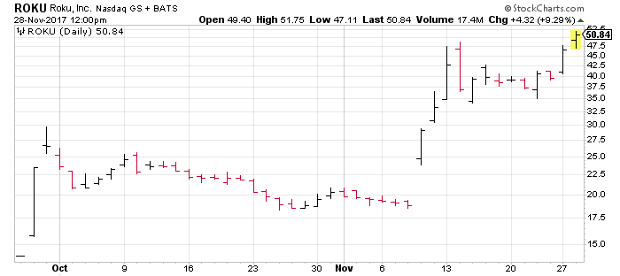 Up another 10% on Tuesday, ROKU is one of three Cyber Monday stock winners.