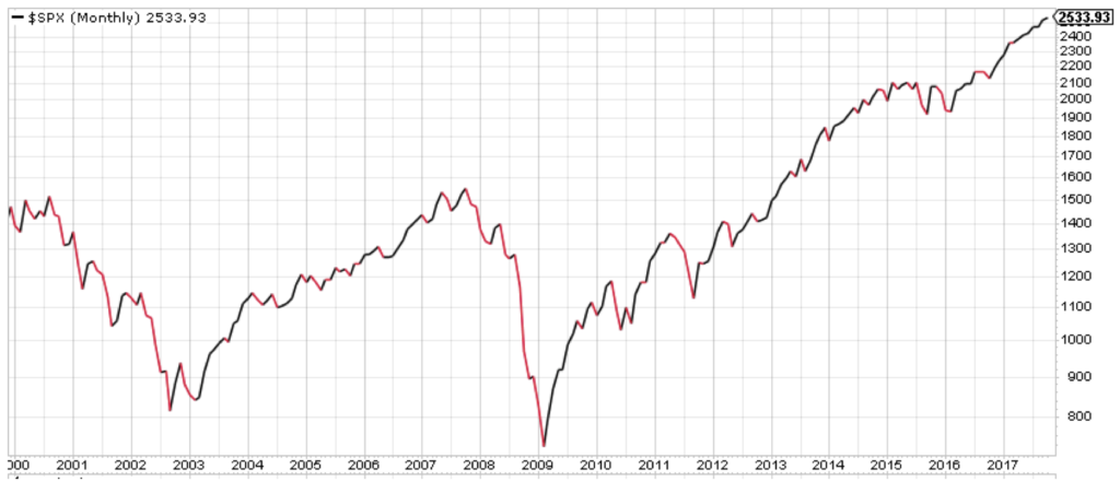 This 17-year chart of the S&P 500 shows that you need to invest in aggressive growth stocks, not just the market.
