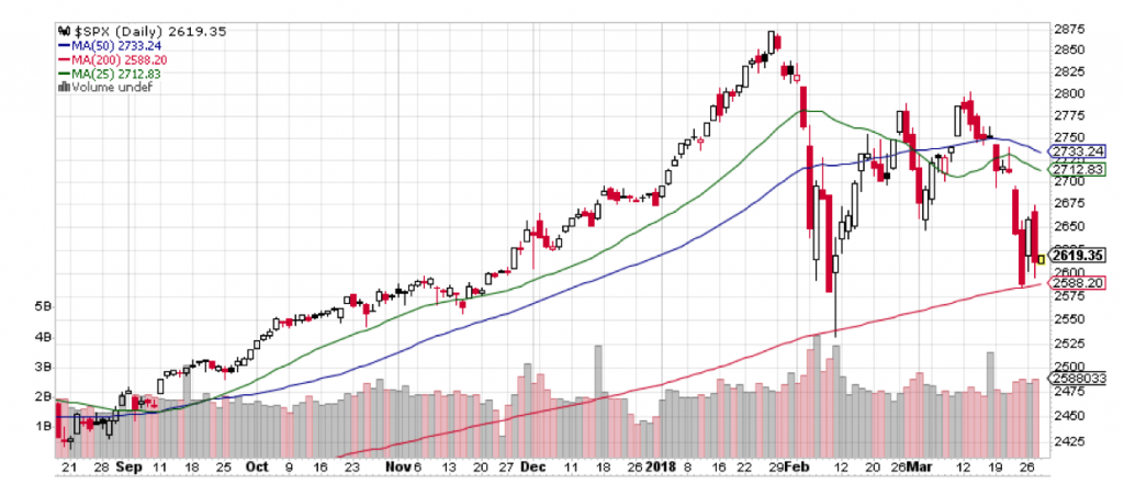 As this chart of the S&P 500 shows, the market correction of the last two months has been quite pronounced.