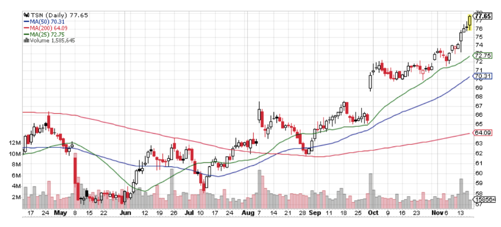 Tyson Foods (TSN) isn't one of the three things I'm thankful for, but it's a close call with this chart.