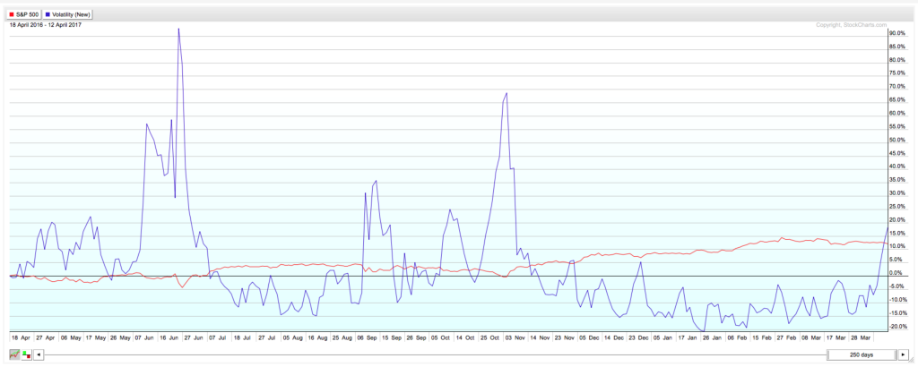 This chart shows that market volatility has been muted despite some big spikes in the VIX over the last year.