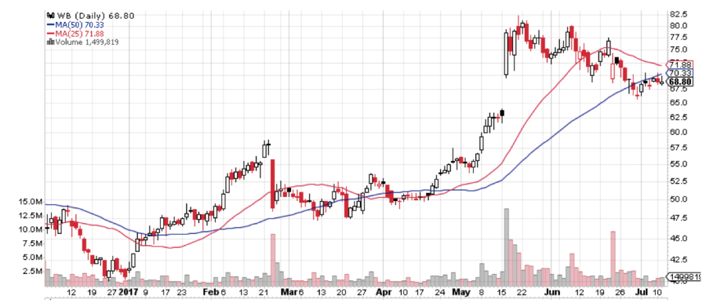 This chart shows why Weibo (WB) is one of the best emerging market stocks going.