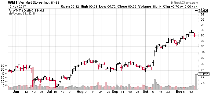 As the chart shows, WMT stock has been on fire of late.
