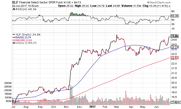 The XLF is approaching March highs thanks to a big boost in bank dividends this week.
