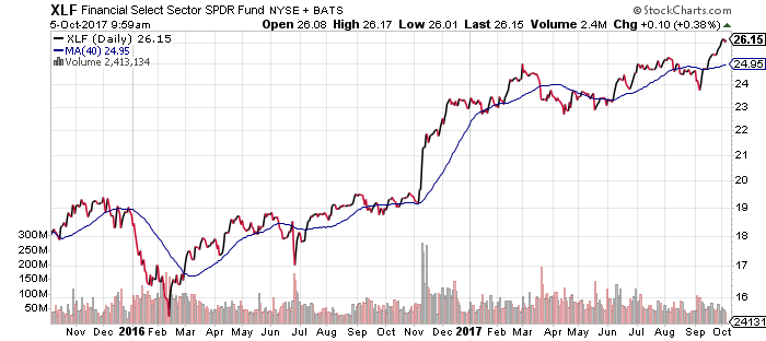 A recent breakout in financial stocks is one of the most important stock market trends I see today.