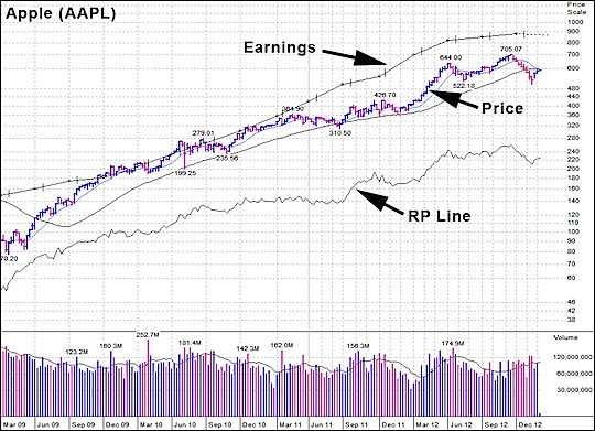Apple, AAPL Chart, Stratasys (SSYS), Cabot Heritage Corporation