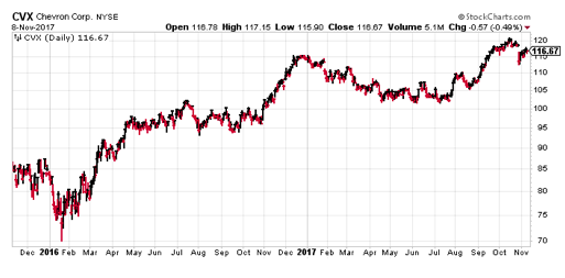 Chevron (CVX) is one of three energy stocks I recommended earlier this year.