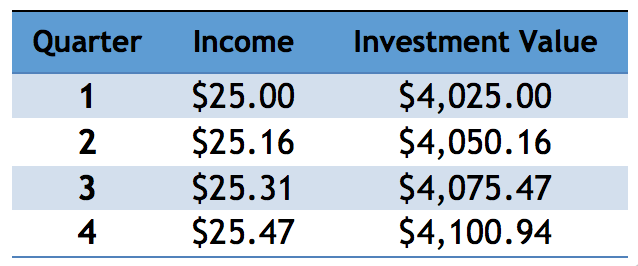 Knowing how to reinvest dividends helps your investments compound without doing anything.