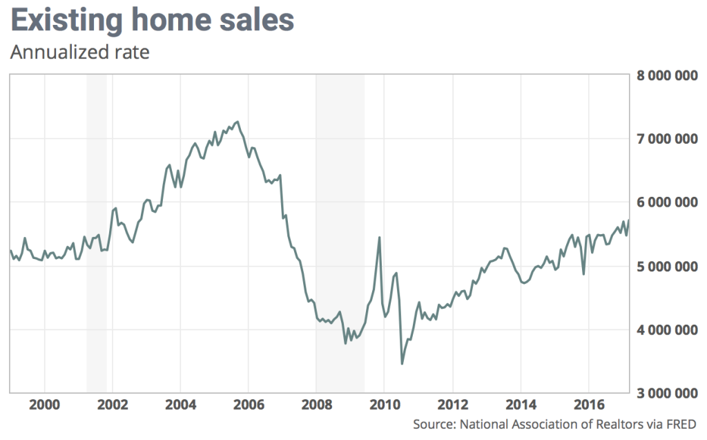 Existing home sales are at a 10-year high, one reason housing stocks - and housing ETFs - have taken off.