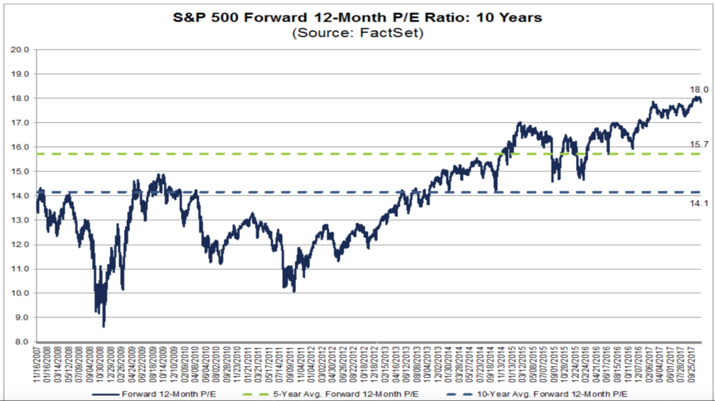 Q3 earnings season has helped extend the rally, but valuations on a forward PE basis are at decade highs.