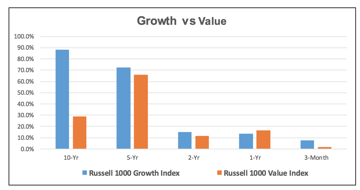 Value stocks have mostly underperformed growth stocks in the last decade. But that's about to change.