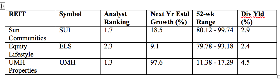 These three housing REITs have been delivering nice total returns to their shareholders.
