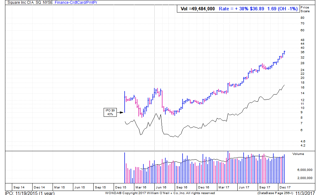 Here's a look at the relative performance line of Square stock.