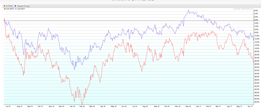 This chart shows just how intertwined energy stocks and oil prices have been the last two years.