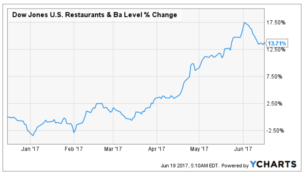 Restaurant stocks have been on a tear this year, as this chart shows.