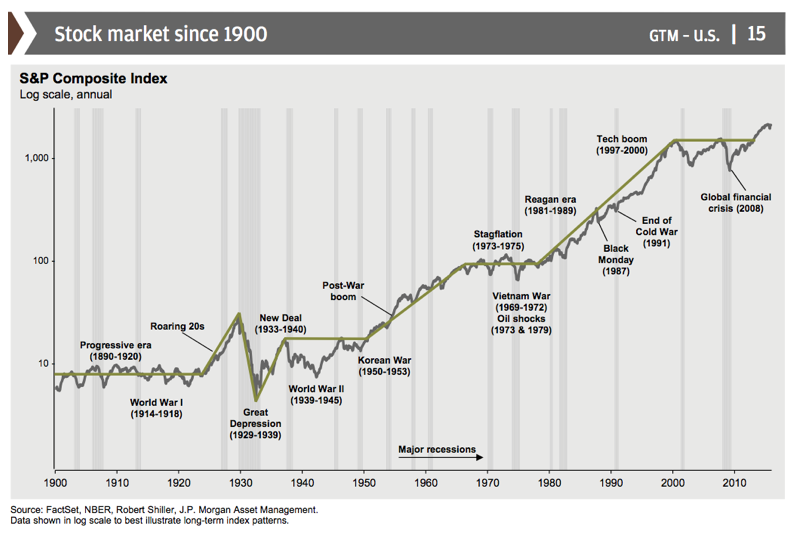 This stock chart since 1900 speaks to a long-term trend that is decidedly up.