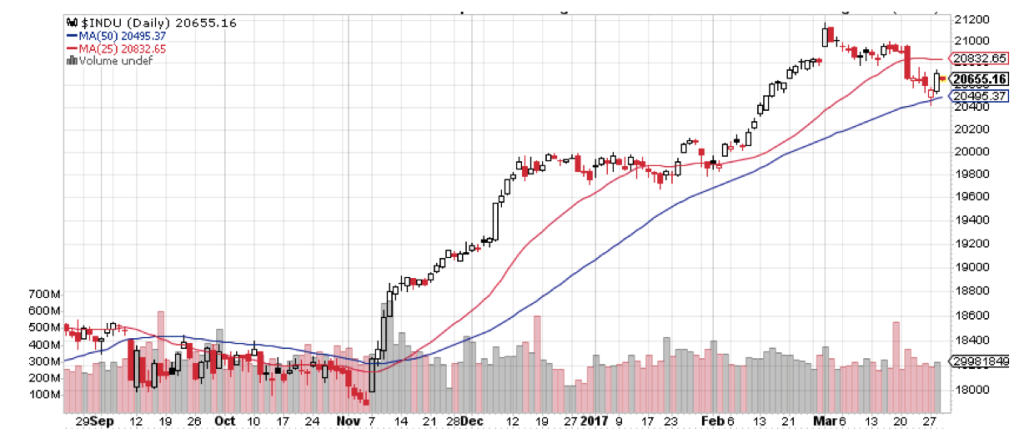 This doesn't exactly look like a stock market collapse ... does it?